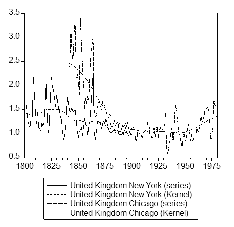 [Figure 3 - Price Convergence, United States to United Kingdom, 1800-2000]