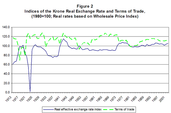 Figure 2. Indices of the Krone Real Exchange Rate and Terms Of Trade (1980=100; Real rates based on Wholesale Price Index