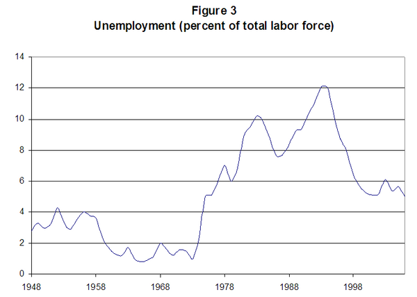 Figure 3. Unemployment, Denmark (percent of total labor force)