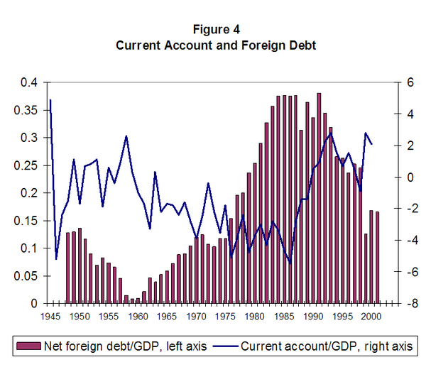 Figure 4. Current Account and Foreign Debt (Denmark)