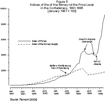 The Economics Of The Civil War